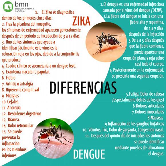 Zika-dengue
